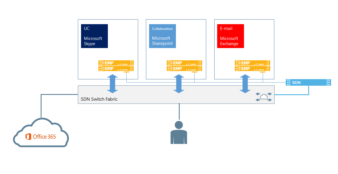 High Quality Video Streaming and Load Balancing with SDN